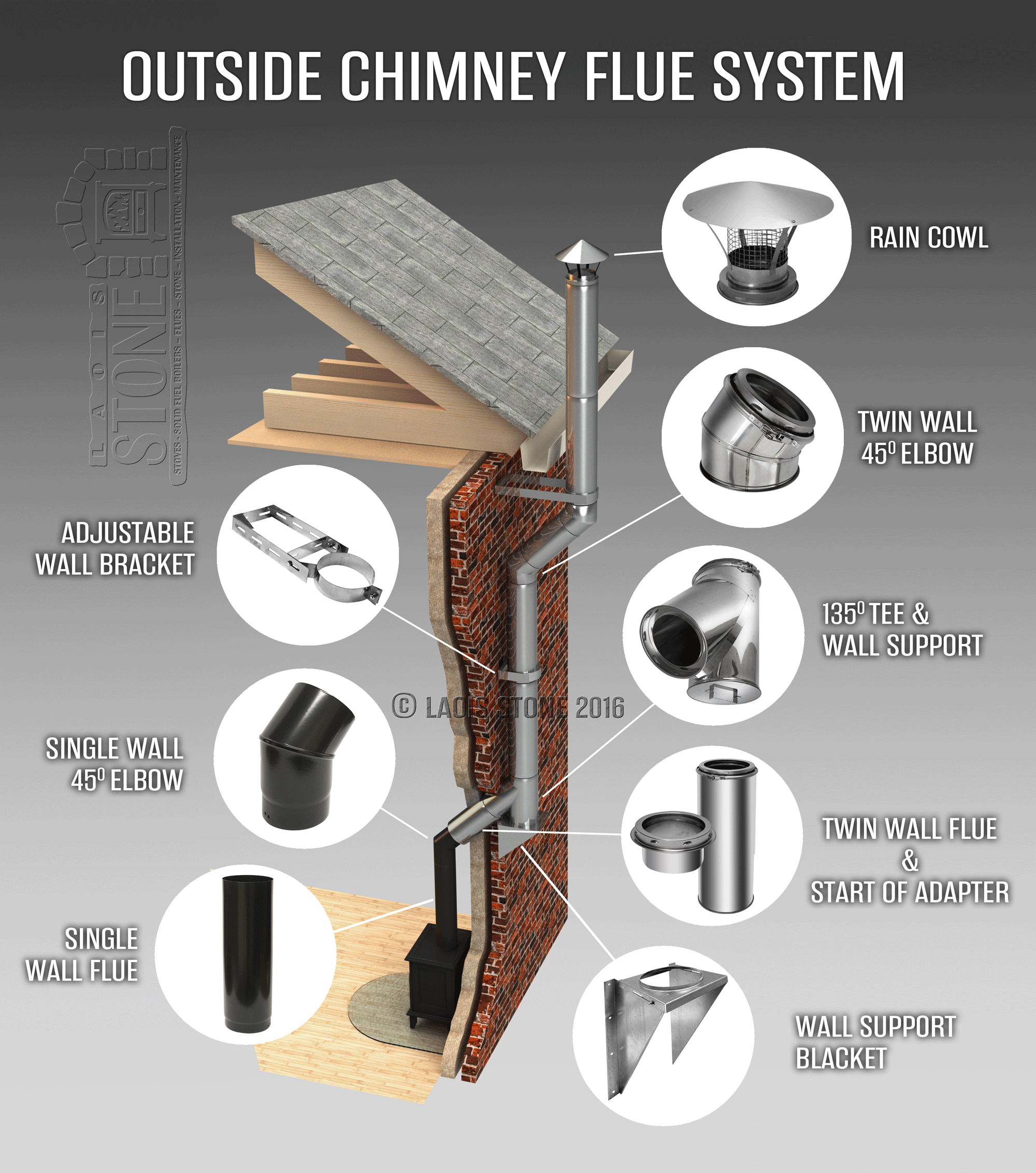 Stove Amp Chimney Flue Installation Flexible Flue Liner
