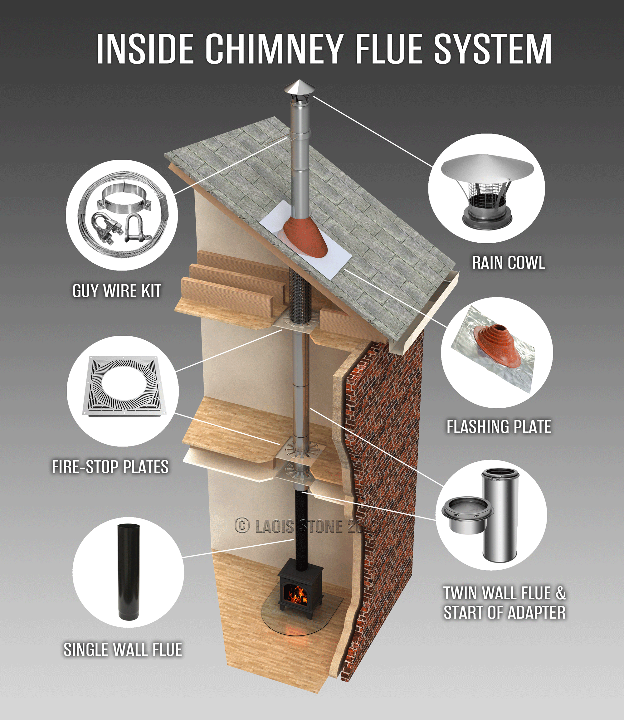 Stove Amp Chimney Flue Installation Flexible Flue Liner